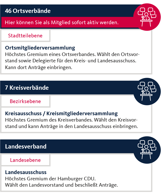 Aufbau der Hamburger CDU
